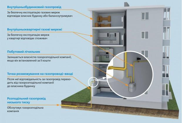 Своевременное техническое обслуживание внутридомовых газовых сетей и приборов – залог Вашей безопасности!
