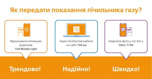 Почти 10,5 тыс. клиентов АО «Днепрогаз» пользуются чат-ботом 7104ua в мессенджере Viber