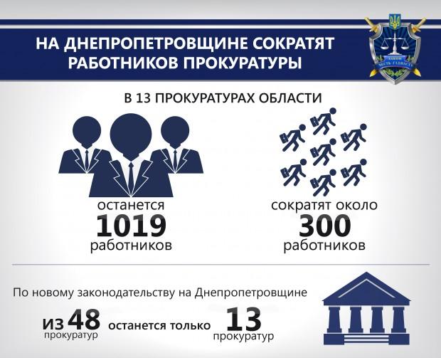 На Днепропетровщине сокращают работников прокуратуры