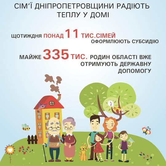 На Днепропетровщине с началом отопительного сезона за субсидиями стали обращаться чаще