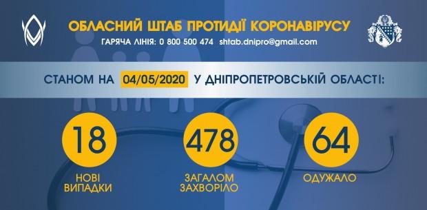 За добу – 18 нових випадків коронавірусної хвороби на Дніпропетровщині