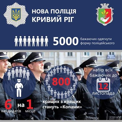 Криворожские полицейские выйдут на дежурство в феврале-марте