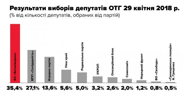 Дніпровська районна організація ВО «Батьківщина» здобула перемогу на виборах у Чумаківській ОТГ
