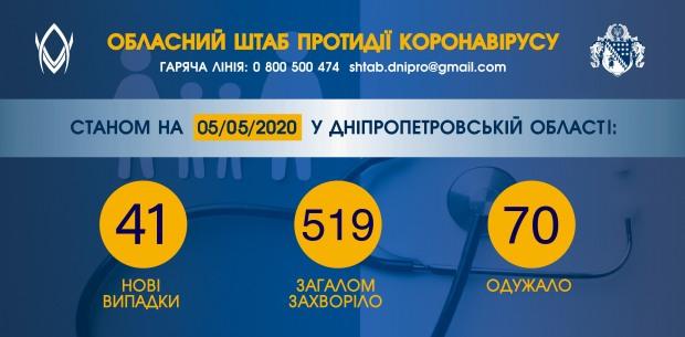 На Дніпропетровщині – значний добовий ріст інфікування COVID-19