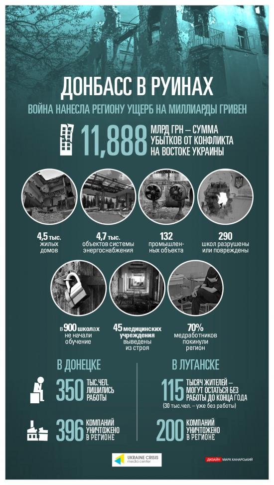 «ДНР» и «ЛНР» стоили Донбассу почти 12 миллиардов гривен