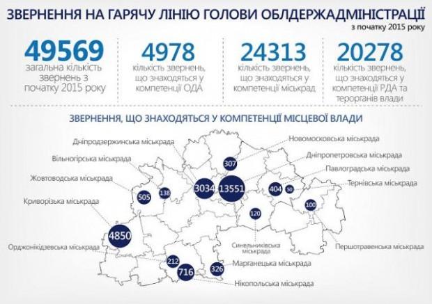 Руководителей городов и районов Днепропетровщины выведут на «горячие линии»