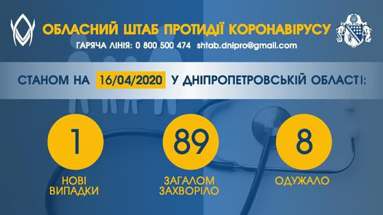 Плюс один випадок коронавірусу на Дніпропетровщині станом на 17 квітня