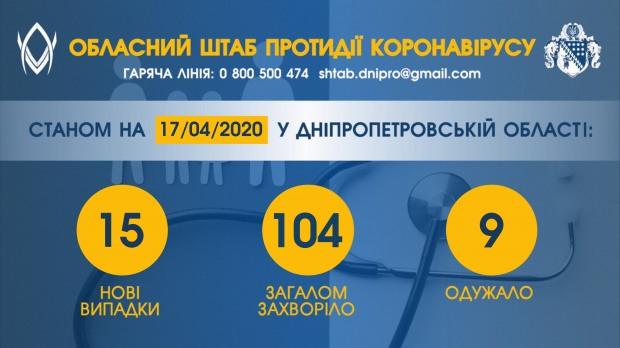 На ранок сьогодні – ще у 10 мешканців Дніпропетровщини підтвердили COVID-19
