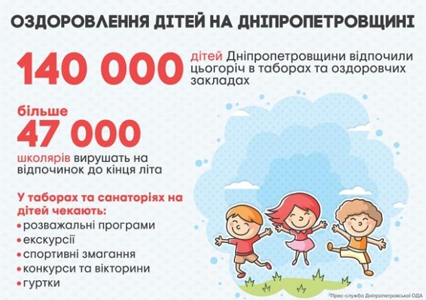 На Днепропетровщине отдохнули и оздоровились уже 140 тысяч детей