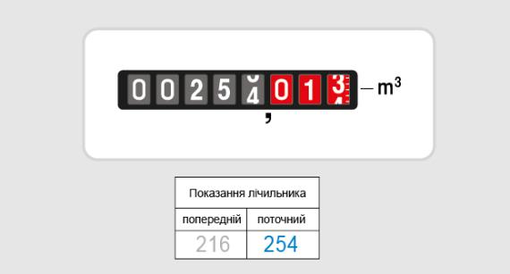 ПАО «Днепрогаз» ежемесячно фиксирует контрольные показания счетчиков газа почти у 37 тыс. потребителей