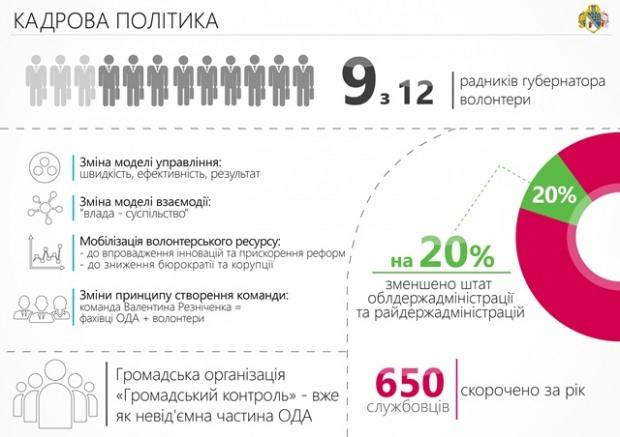 В этом году на Днепропетровщине остались без работы чиновники-дублеры