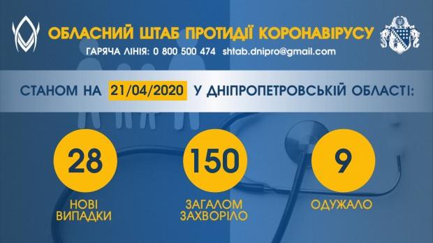 Кількість нових випадків COVID-19 за добу на Дніпропетровщині – в 7 разів вища, ніж днем раніше