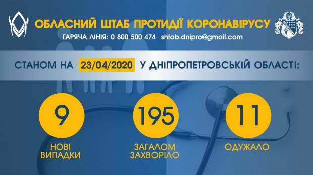 За минулу добу – 9 нових випадків COVID-19 на Дніпропетровщині
