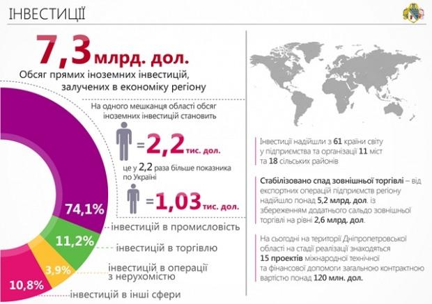 На Днепропетровщине максимально упрощают условия ведения бизнеса и для инвесторов, и для своих предпринимателей