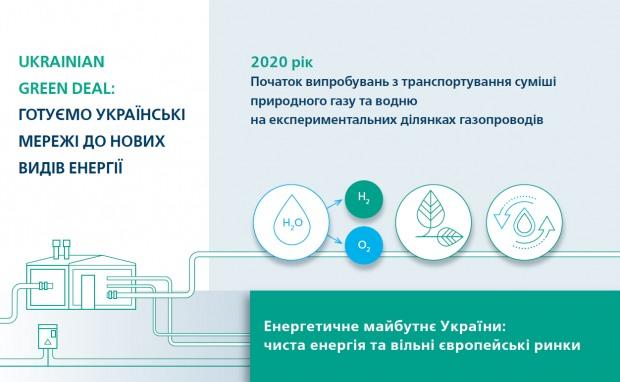 РГК приступила к транспортировке газоводородной смеси на пяти экспериментальных газопроводах