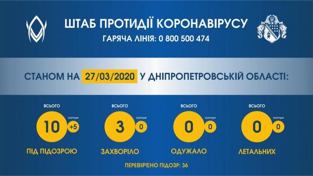 10 мешканців Дніпропетровщини з підозрою на коронавірус проходять обстеження