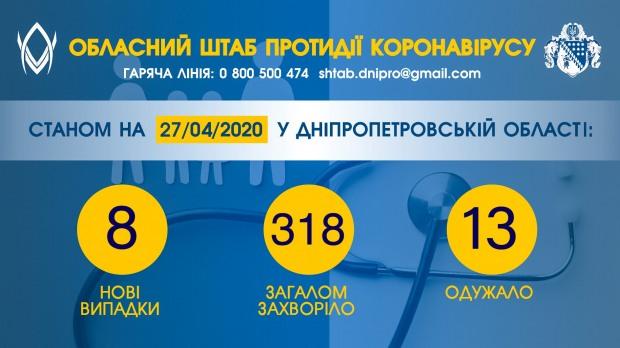 Кількість виявлених за добу випадків COVID-19 на Дніпропетровщині знизилася вдвічі