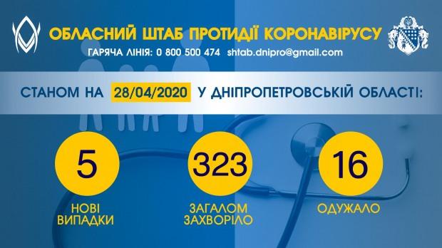 Нових випадків COVID-19 на Дніпропетровщині – 5