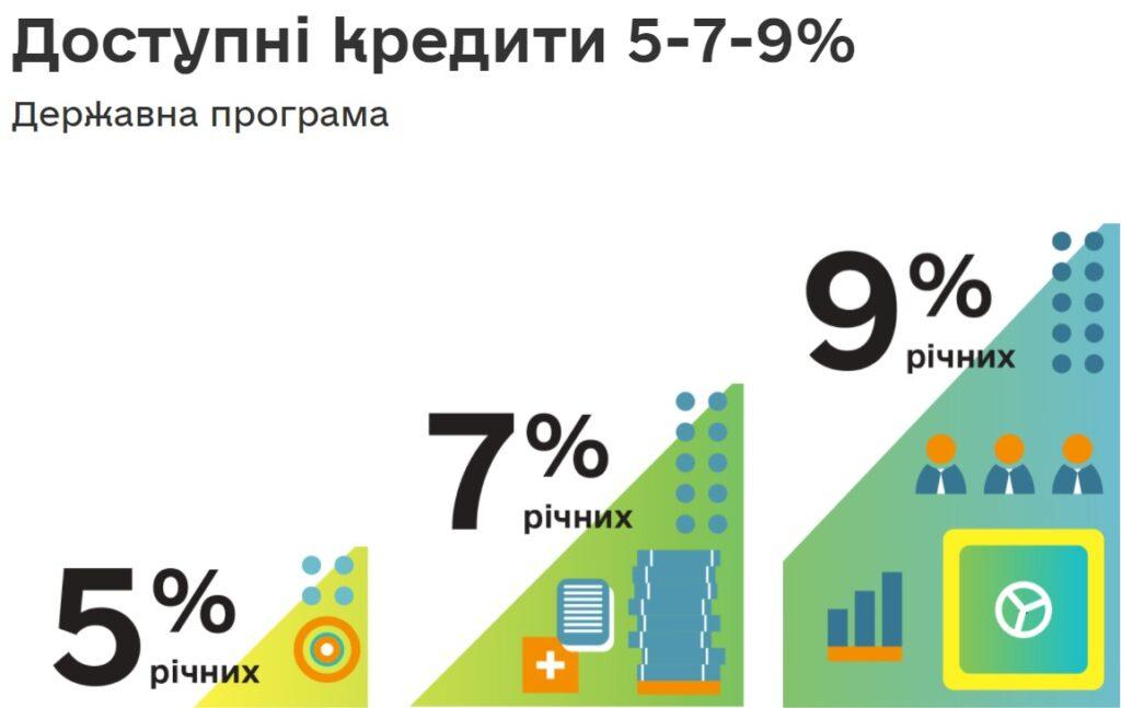 Кабмін схвалив зміни до держпрограми «Доступні кредити 5-7-9%»